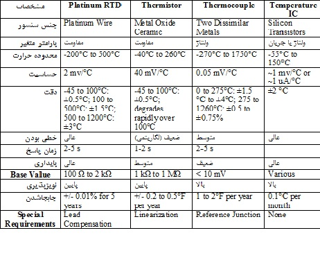 Compare Temperature Sensors