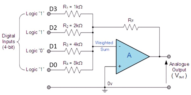 Digital to analog with op amp