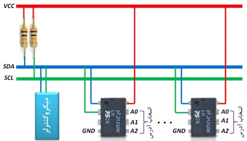 LM75 I2C BUS Microcontroller